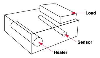 sensor in einem dynamischen system