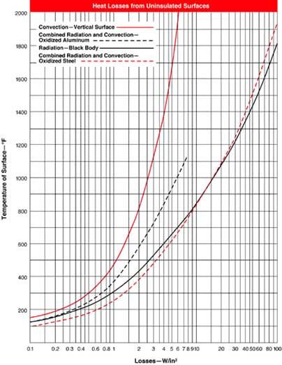 heat loss curve chart