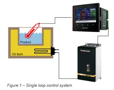 single loop control system illustration